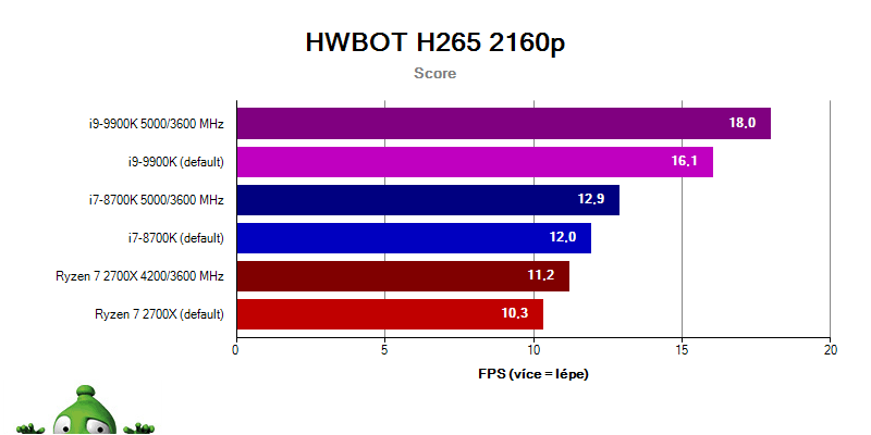 Intel i9-9900K a i7-8700K vs. Ryzen 2700X; hwbot 2160p