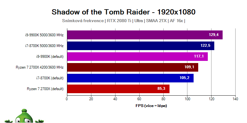 Intel Core i9-9900; Tomb Raider
