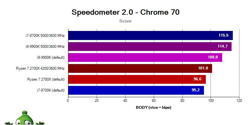 Intel i9-9900K a i7-8700K vs. Ryzen 2700X; Speedometer