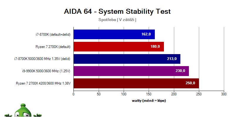 Intel i9-9900K a i7-8700K vs. Ryzen 2700X; spotřeba