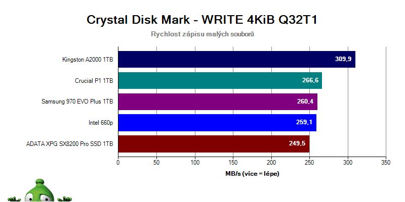 Kingston A2000; recenze; Crystal Disk Mark