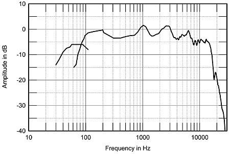 Měření reproduktoru Monitor Audio MA7
