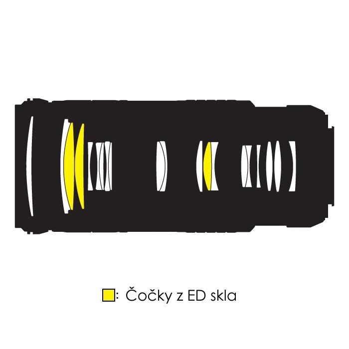 AF-S Nikkor 70-200mm f/4 G ED VR - složení optické soustavy.