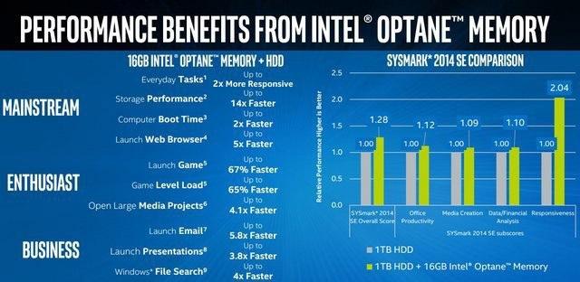 Intel Optane Memory, grafy výkonu
