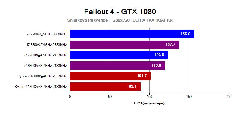 AMD Ryzen 7 1800X vs Intel Core i7 6900K a 7700K ve hře Fallout 4