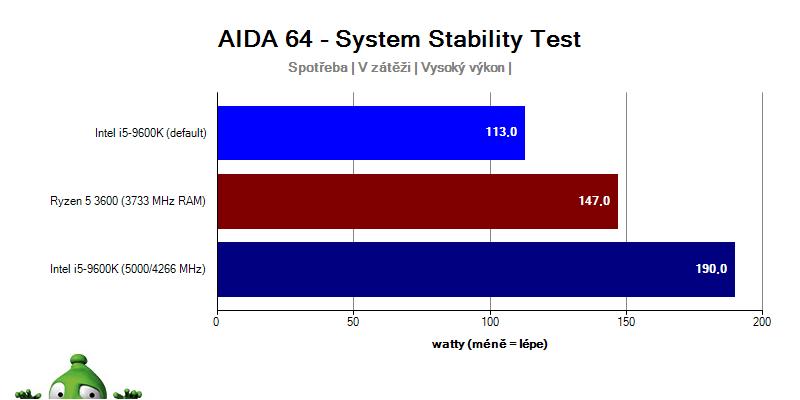 AMD Ryzen 5 3600 a Intel i5-9600K; spotřeba