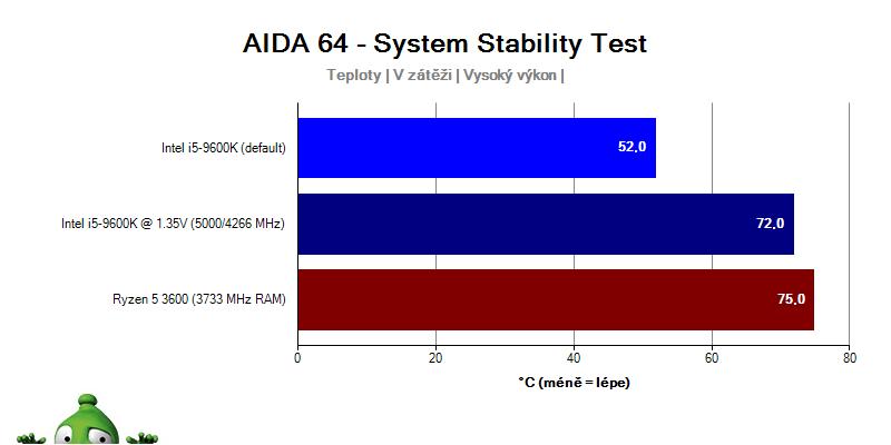AMD Ryzen 5 3600 a Intel i5-9600K; teplota