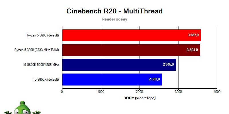 Intel i9-9900K a i7-8700K vs. Ryzen 2700X; cinebench R15; multithread