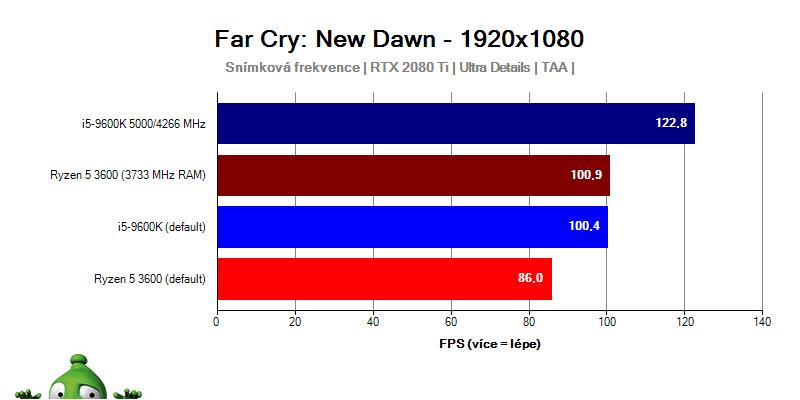 Ryzen 3000; Far Cry: New Dawn