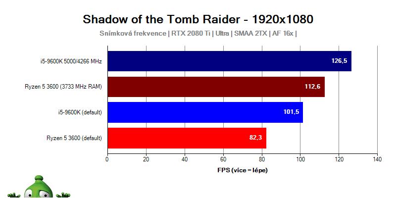 AMD Ryzen 3000; Tomb Raider