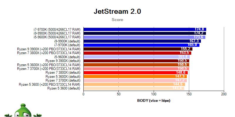 AMD Ryzen 3000 (RECENZE): Testujeme Ryzen 3000 | Alza cz