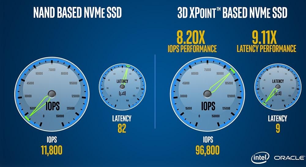 Intel Optane SSD DC P4800X, benchmark