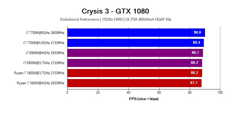 Test procesoru AMD Ryzen 7 ve hře Crysis 3