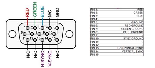 konektor VGA a jednotlivé piny