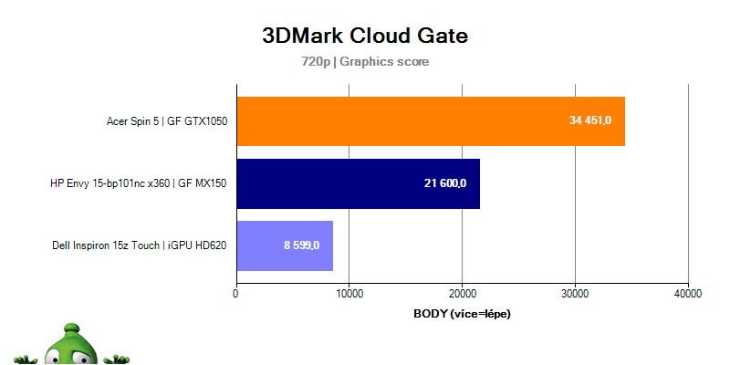 Acer Spin 5 – 3DMark Cloud Gate