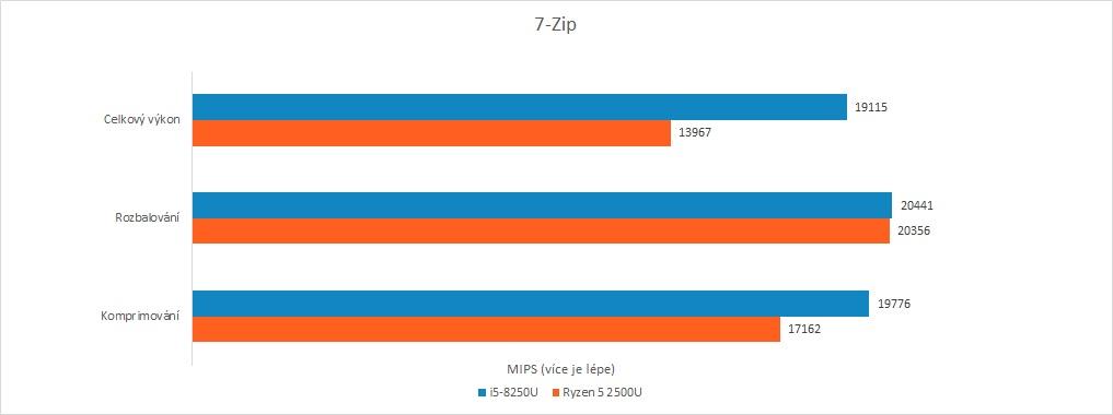 Recenze Acer Swift 3: Raven Ridge vs. Kaby Lake R - 7-Zip