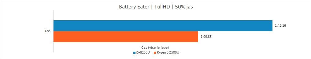 Recenze Acer Swift 3: Raven Ridge vs. Kaby Lake R - Battery Eater