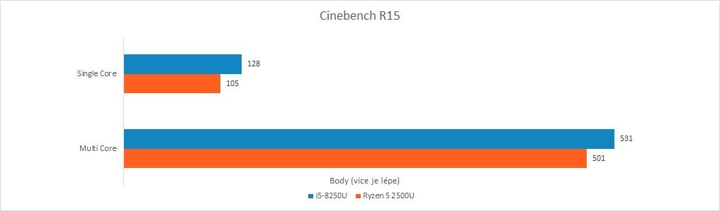Recenze Acer Swift 3: Raven Ridge vs. Kaby Lake R - Cinebench R15