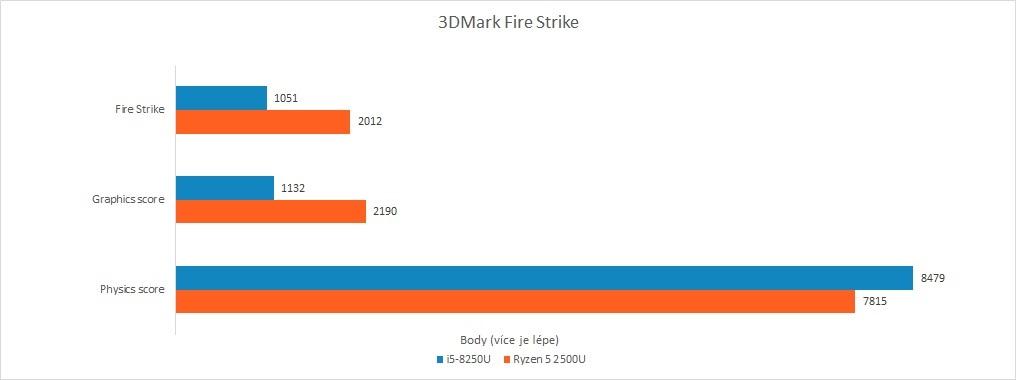 Recenze Acer Swift 3: Raven Ridge vs. Kaby Lake R - 3DMark Fire Strike