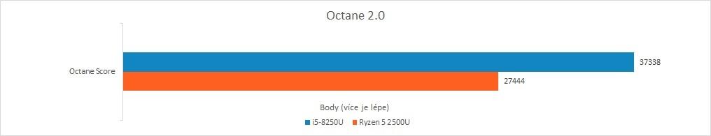 Recenze Acer Swift 3: Raven Ridge vs. Kaby Lake R - Octane 2.0