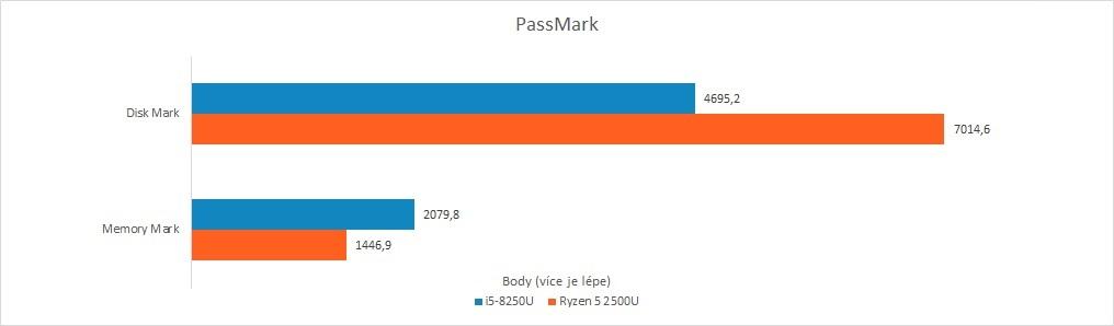 Recenze Acer Swift 3: Raven Ridge vs. Kaby Lake R - PassMark RAM a SSD