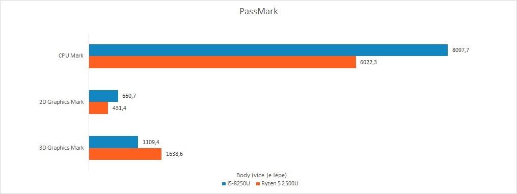 Recenze Acer Swift 3: Raven Ridge vs. Kaby Lake R - PassMark