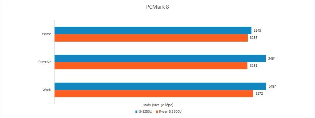 Recenze Acer Swift 3: Raven Ridge vs. Kaby Lake R - PCMark
