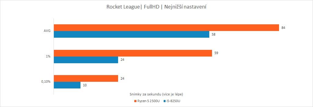 Recenze Acer Swift 3: Raven Ridge vs. Kaby Lake R - Rocket League