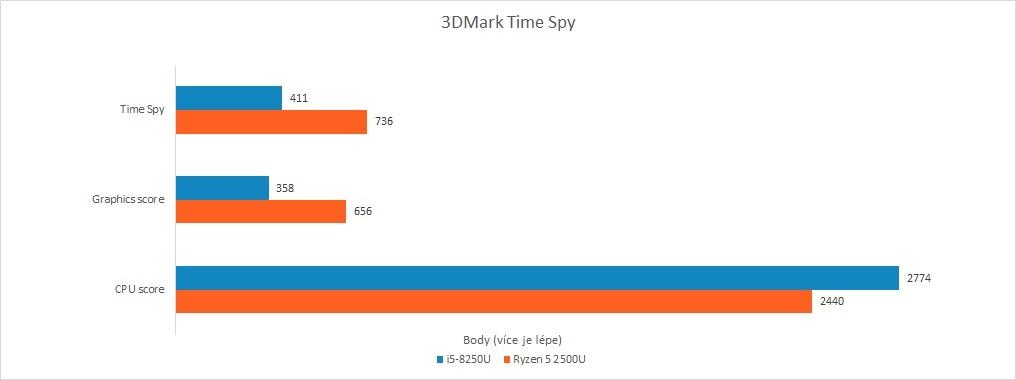 Recenze Acer Swift 3: Raven Ridge vs. Kaby Lake R - 3DMark Time Spy