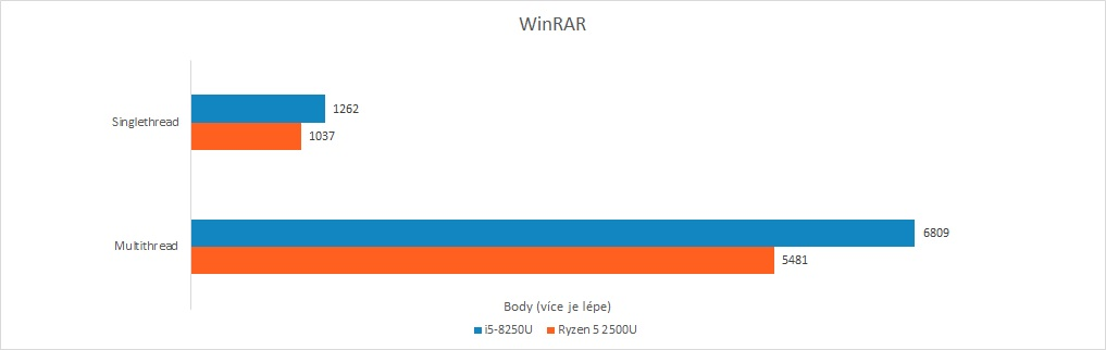 Recenze Acer Swift 3: Raven Ridge vs. Kaby Lake R - WinRAR