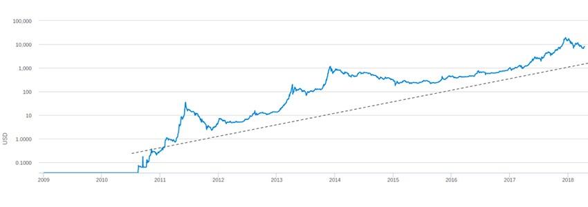 bitcoin. graf