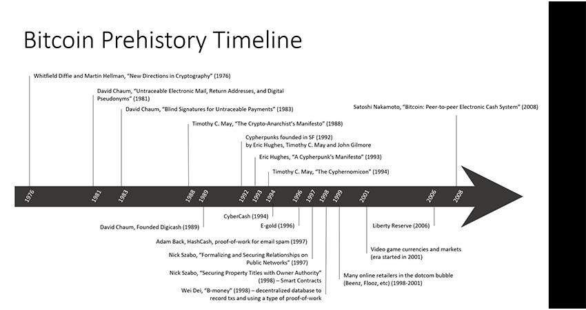 bitcoin, historicky vyvoj