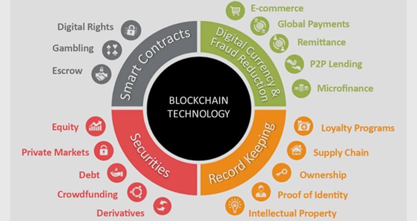 blockchain, využití