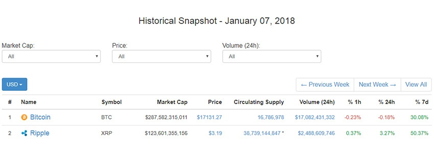 CoinMarketCap; kryptoměny; orientace; screenshot