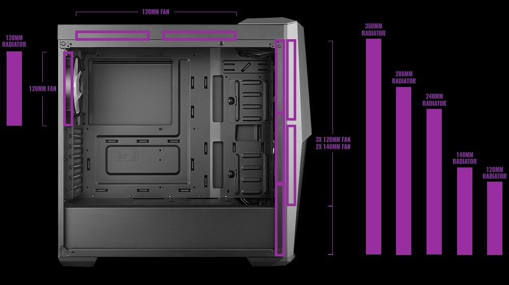 Cooler Master Masterbox MB500, recenze, PC skříň, rozměry