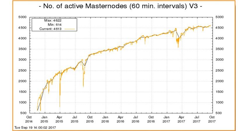 Dash; masternody; graf