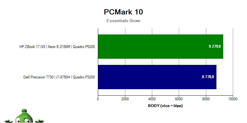 benchmark; Dell Precision 7730; recenze