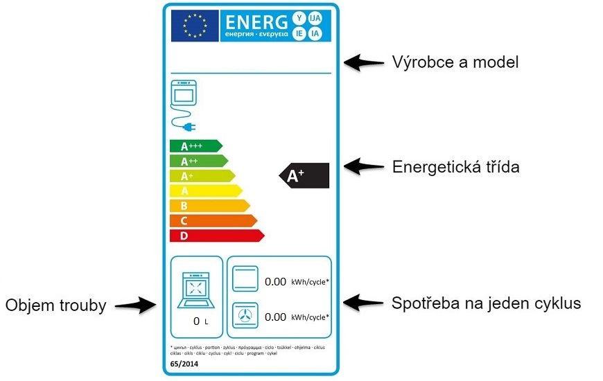 Průvodce světem energetických štítků