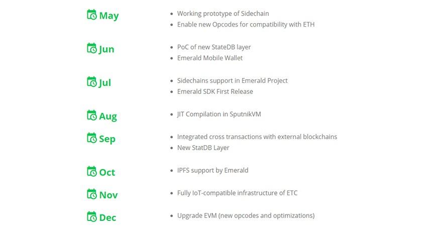 Ethereum Classic, roadmap