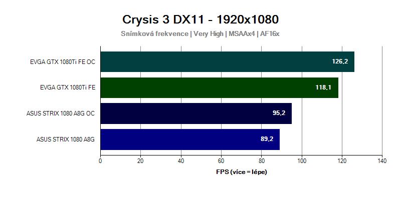 Grafická karta GTX 1080 Ti ve hře Crysis 3 1920x1080