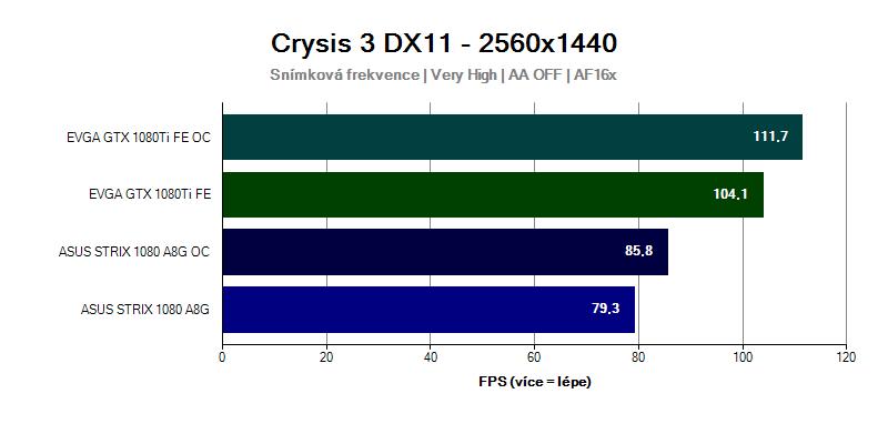 Grafická karta GTX 1080 Ti ve hře Crysis 3 2560x1140