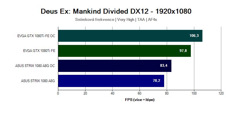 Grafická karta GTX 1080 Ti ve hře Deus Ex Mankind Divided 1920x1080