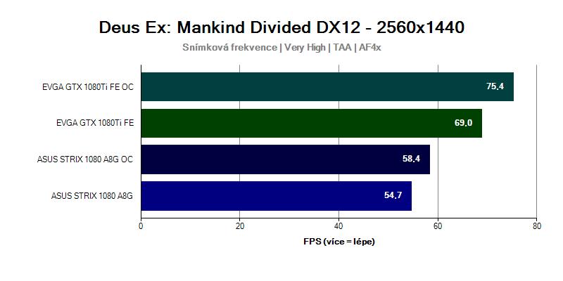 Grafická karta GTX 1080 Ti ve hře Deus Ex Mankind Divided 2560x1440