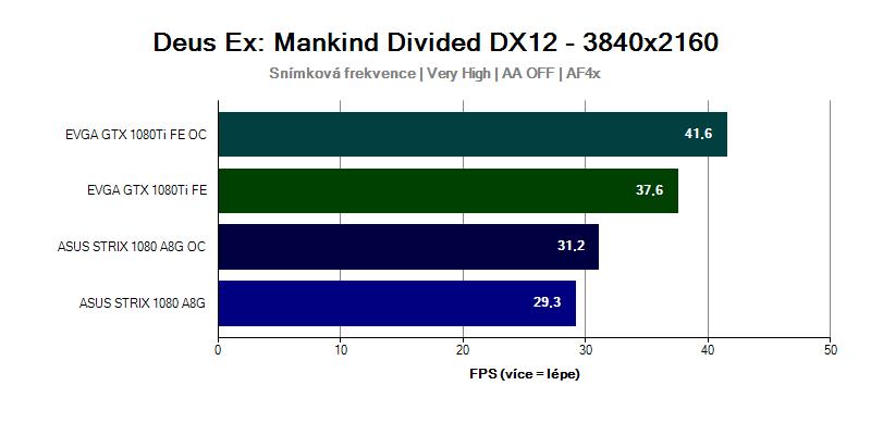 Grafická karta GTX 1080 Ti ve hře Deus Ex Mankind Divided 3840x2160