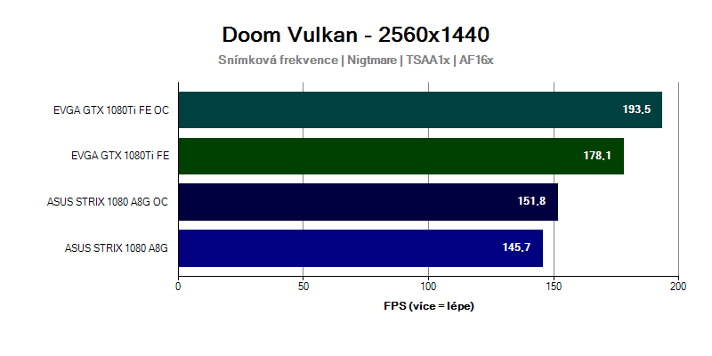 Grafická karta GTX 1080 Ti ve hře Doom 2560x1440