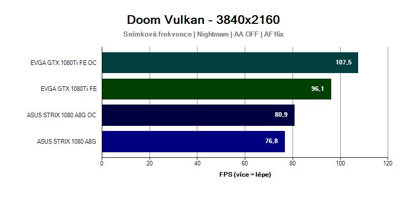 Grafická karta GTX 1080 Ti ve hře Doom 3840x2160