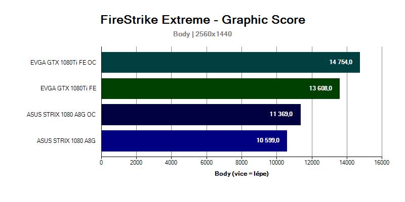 Grafická karta GTX 1080 Ti FireStrike