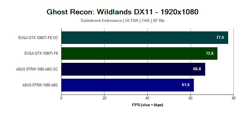 Grafická karta GTX 1080 Ti ve hře Ghost Recon Wildlands 1920x1080