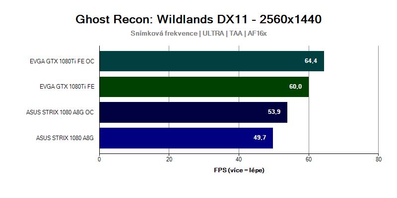Grafická karta GTX 1080 Ti ve hře Ghost Recon Wildlands 2560x1440