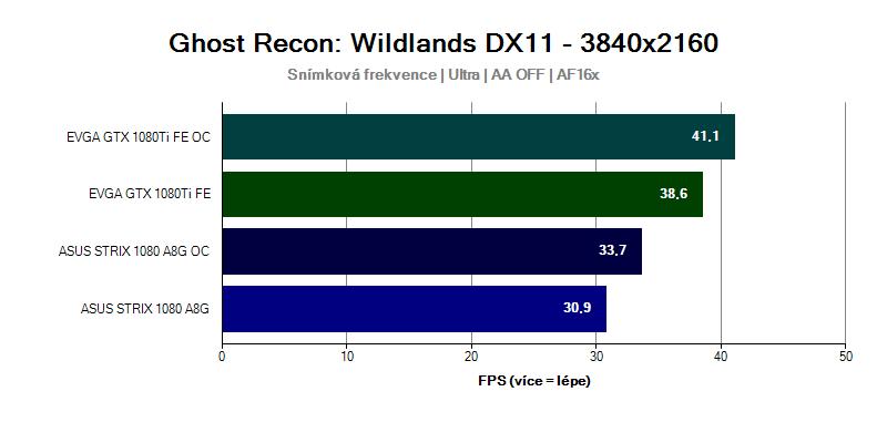Grafická karta GTX 1080 Ti ve hře Ghost Recon Wildlands 3840x2160